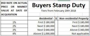 Buyer Stamp Duty from 2018 feb